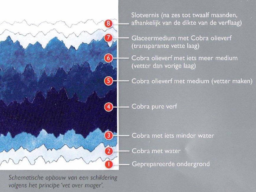Snelcursus waterverdunbare olieverf bij Studio Xplo in Tilburg